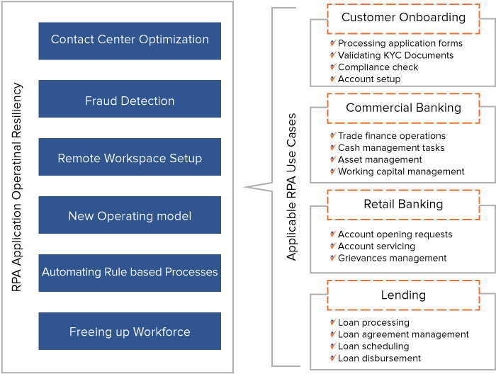 Examples of Robotic Process Automation (RPA) Use Cases in Banking Under COVID-19 situation