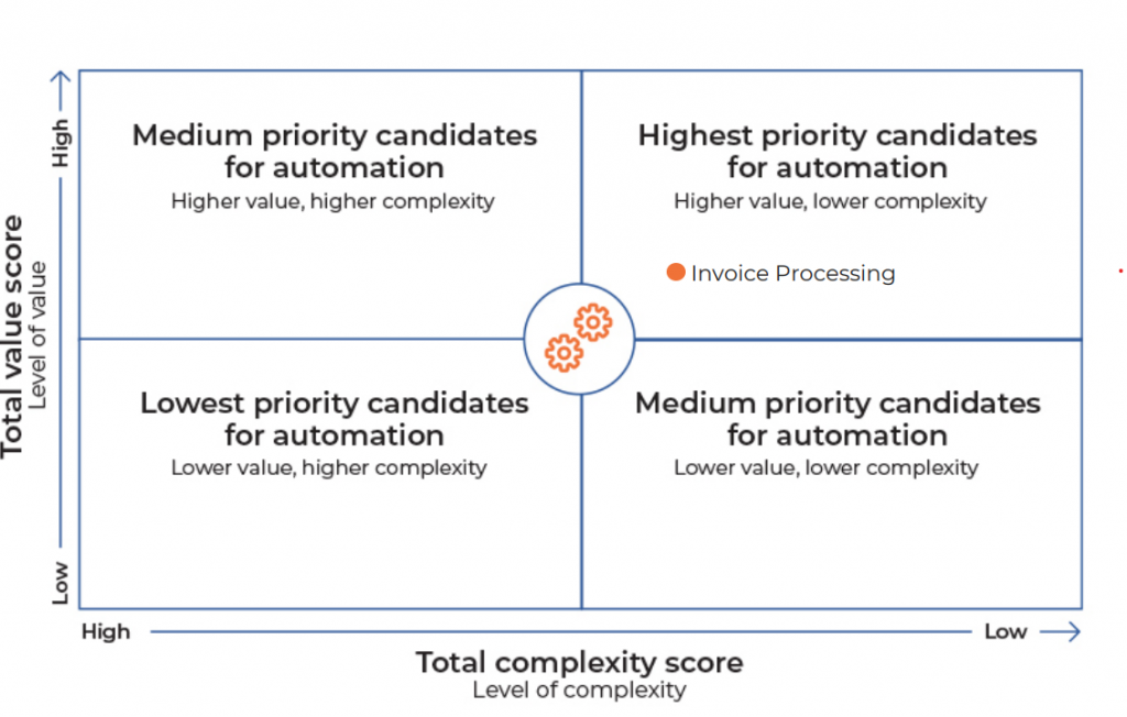 Business automation potential | Nividous